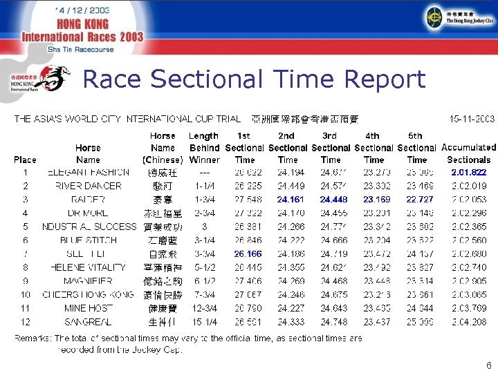 Race Sectional Time Report 6