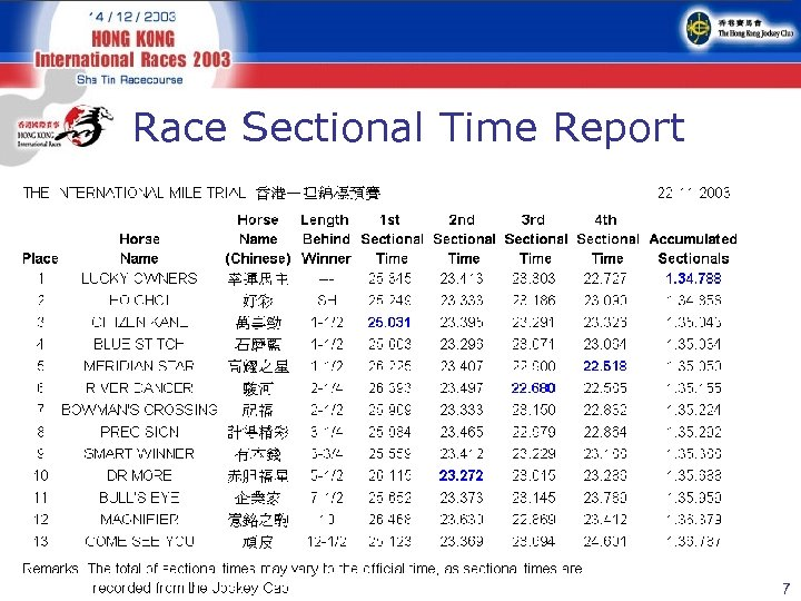 Race Sectional Time Report 7