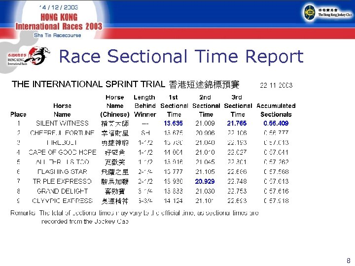 Race Sectional Time Report THE INTERNATIONAL SPRINT TRIAL 香港短途錦標預賽 8
