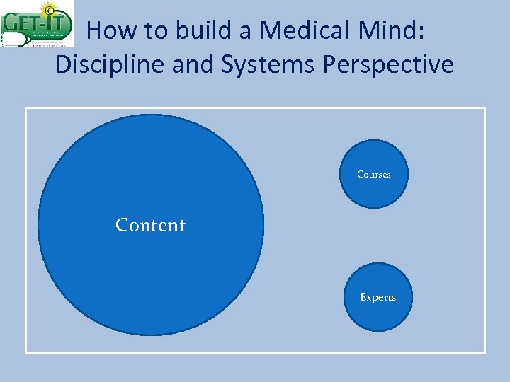 How to build a Medical Mind: Discipline and Systems Perspective Courses Content Experts