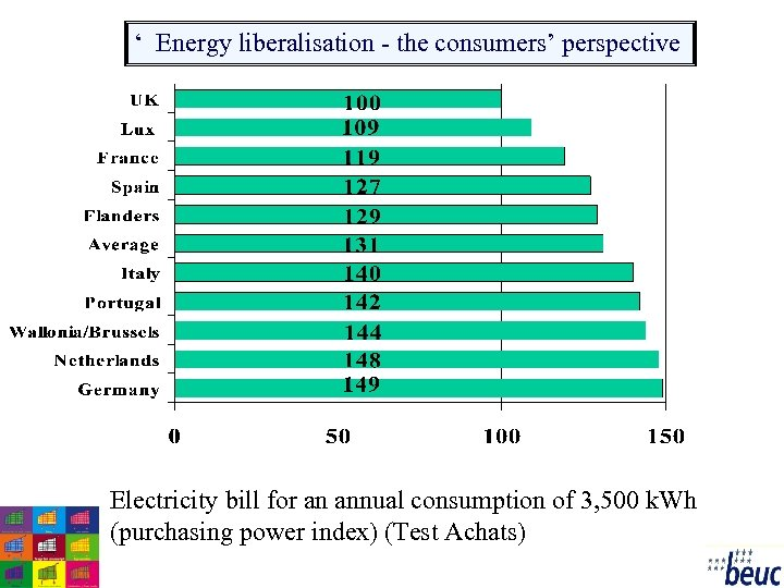 ' Energy liberalisation - the consumers' perspective Electricity bill for an annual consumption of