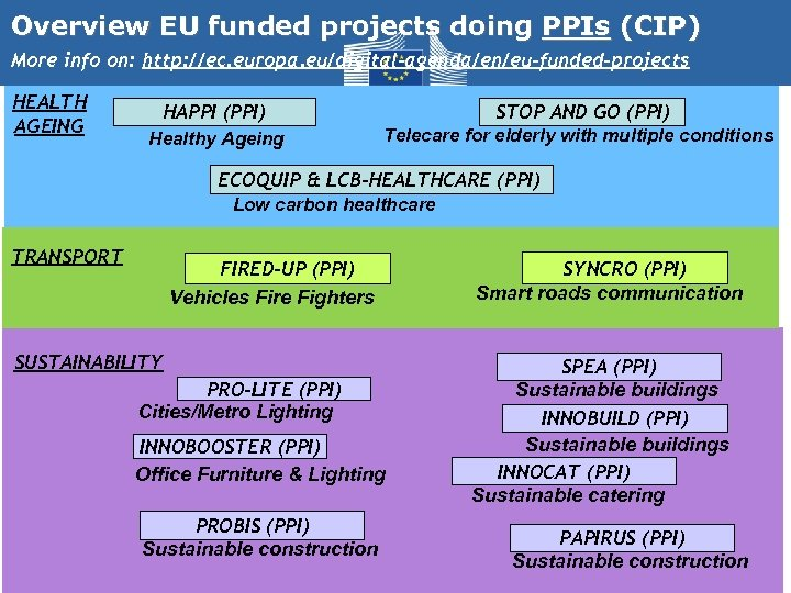 Overview EU funded projects doing PPIs (CIP) More info on: http: //ec. europa. eu/digital-agenda/en/eu-funded-projects