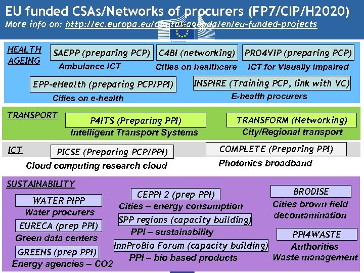 EU funded CSAs/Networks of procurers (FP 7/CIP/H 2020) More info on: http: //ec. europa.