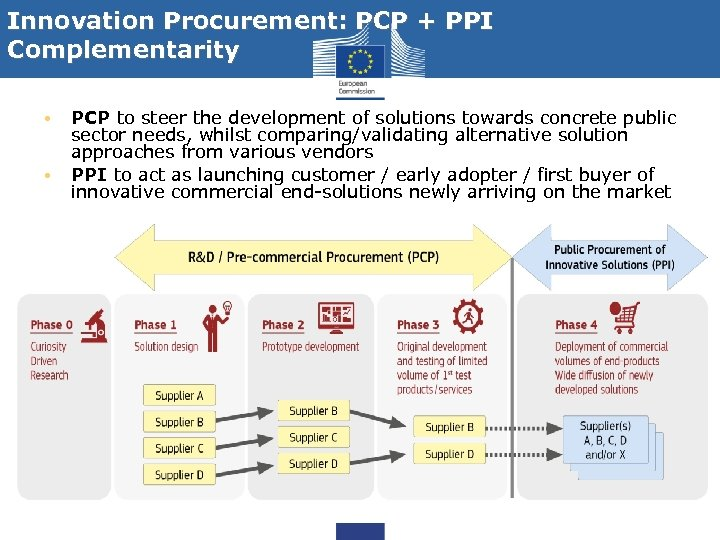 Innovation Procurement: PCP + PPI Complementarity • • PCP to steer the development of
