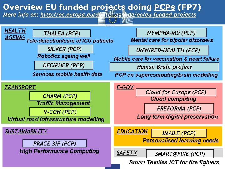 Overview EU funded projects doing PCPs (FP 7) More info on: http: //ec. europa.
