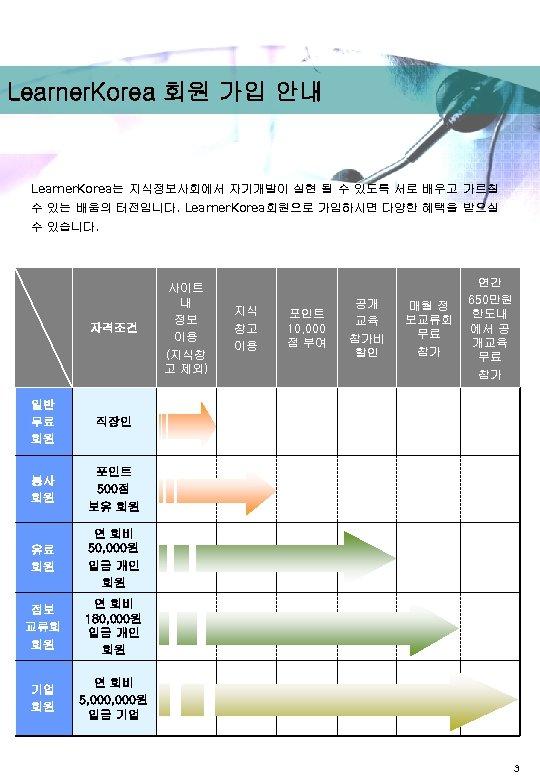 Learner. Korea 회원 가입 안내 Learner. Korea는 지식정보사회에서 자기개발이 실현 될 수 있도록 서로