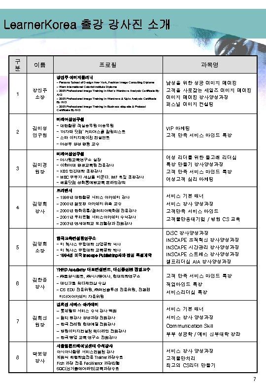 Learner. Korea 출강 강사진 소개 구 분 이름 프로필 과목명 강진주 이미지클리닉 1 강진주