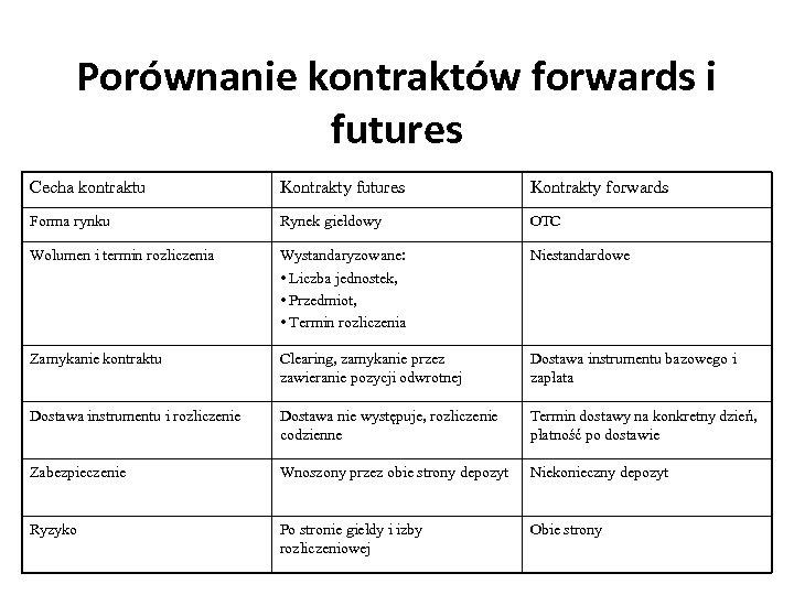 Porównanie kontraktów forwards i futures Cecha kontraktu Kontrakty futures Kontrakty forwards Forma rynku Rynek