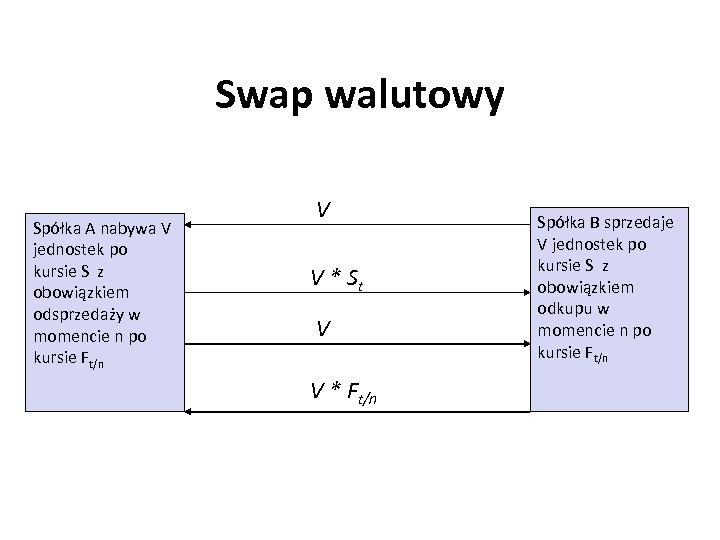 Swap walutowy Spółka A nabywa V jednostek po kursie S z obowiązkiem odsprzedaży w