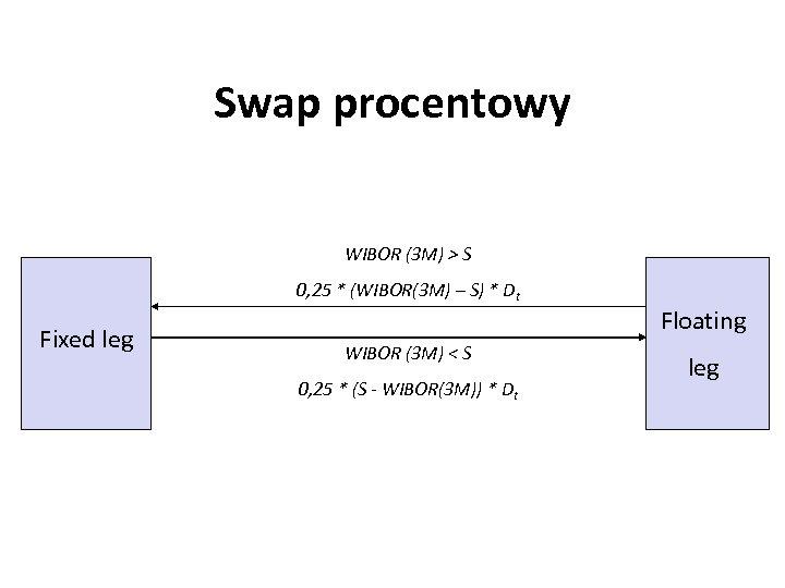 Swap procentowy WIBOR (3 M) > S 0, 25 * (WIBOR(3 M) – S)