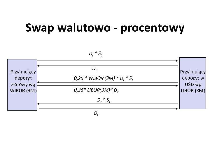 Swap walutowo - procentowy Dt * S t Przyjmujący depozyt złotowy wg WIBOR (3