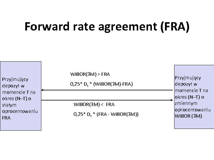 Forward rate agreement (FRA) Przyjmujący depozyt w momencie T na okres (N–T) o stałym