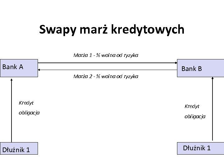 Swapy marż kredytowych Marża 1 - % wolna od ryzyka Bank A Marża 2
