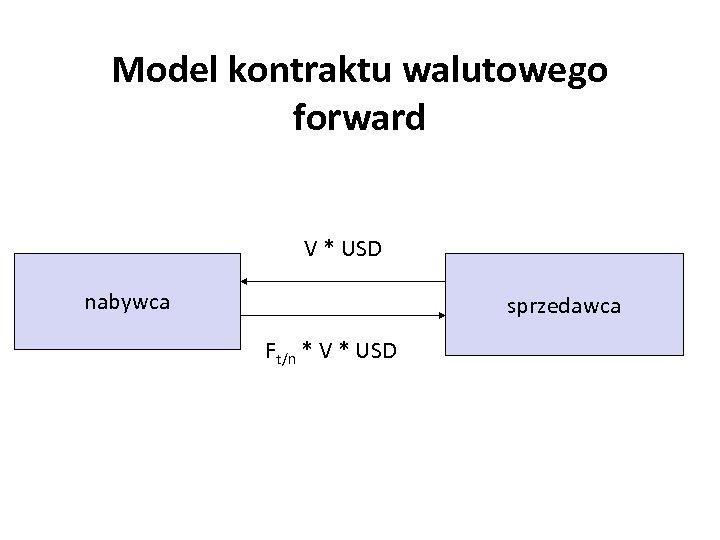 Model kontraktu walutowego forward V * USD nabywca sprzedawca Ft/n * V * USD