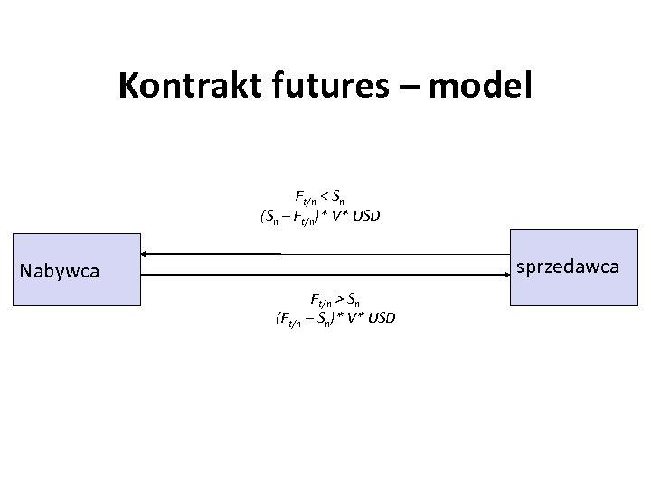 Kontrakt futures – model Ft/n < Sn (Sn – Ft/n)* V* USD sprzedawca Nabywca