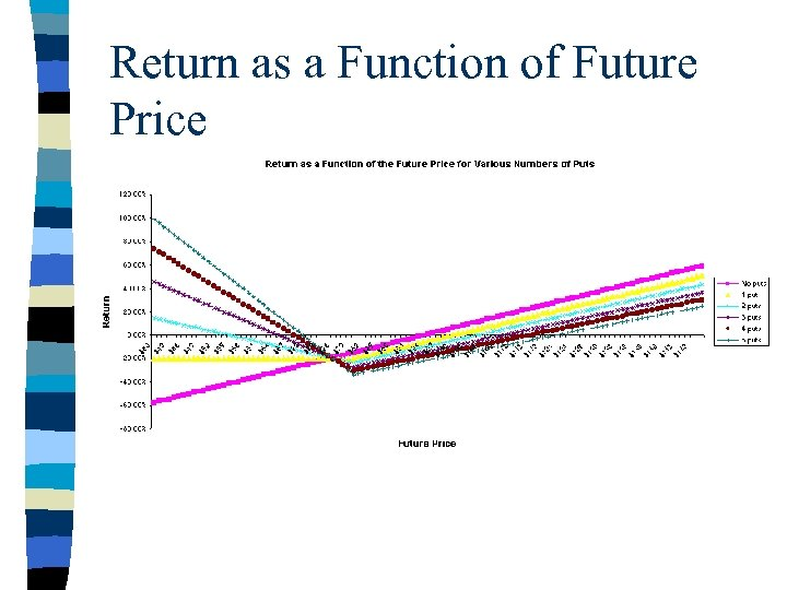 Return as a Function of Future Price