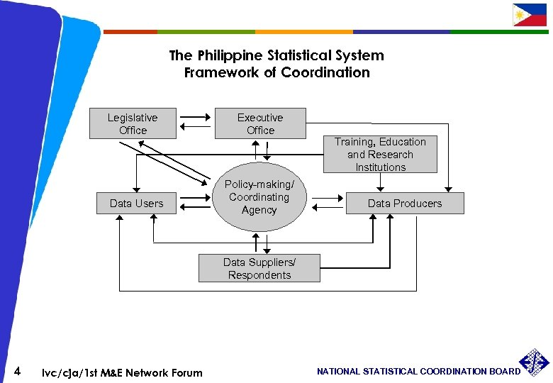 The Philippine Statistical System Framework of Coordination Legislative Office Data Users Executive Office Policy-making/