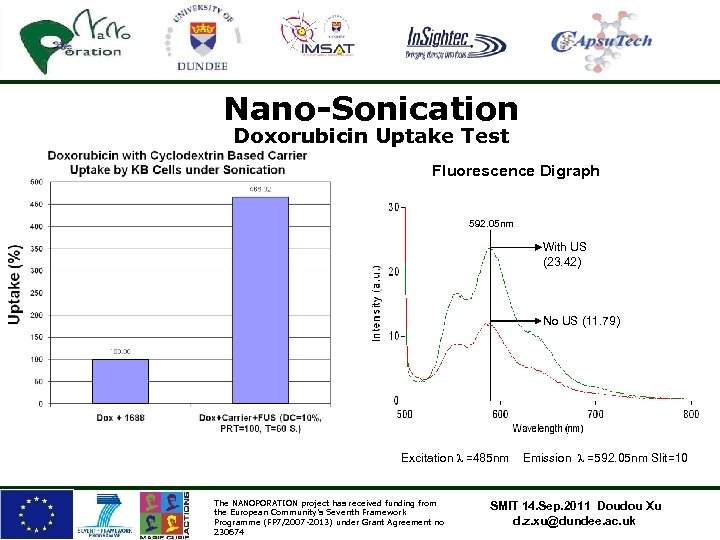 Nano-Sonication Doxorubicin Uptake Test Fluorescence Digraph 592. 05 nm With US (23. 42) No