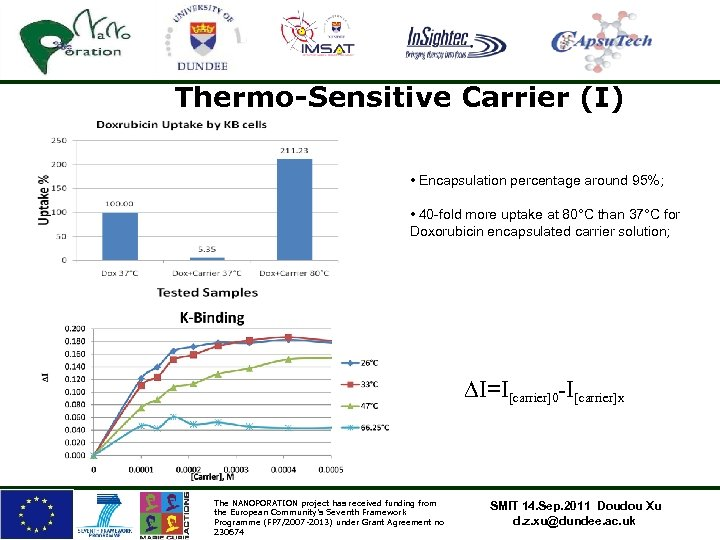 Thermo-Sensitive Carrier (I) • Encapsulation percentage around 95%; • 40 -fold more uptake at