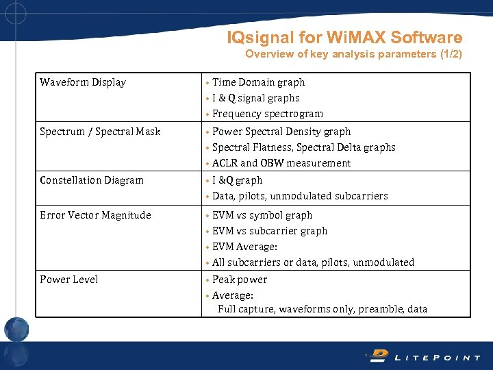 IQsignal for Wi. MAX Software Overview of key analysis parameters (1/2) Waveform Display •