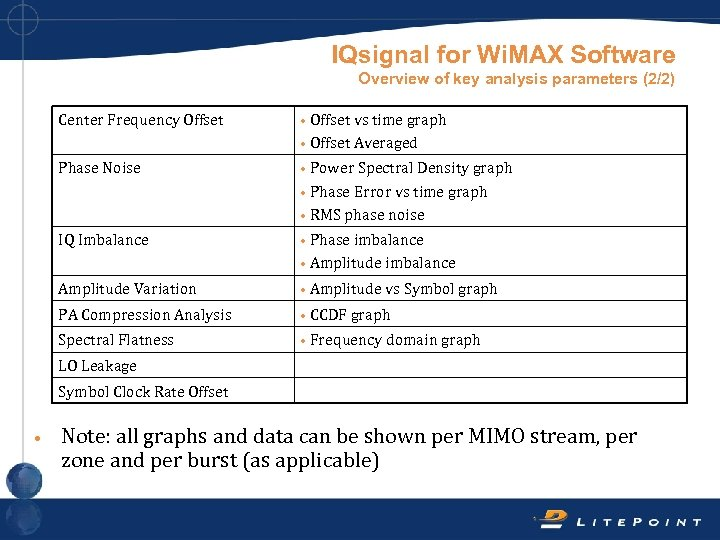 IQsignal for Wi. MAX Software Overview of key analysis parameters (2/2) Center Frequency Offset