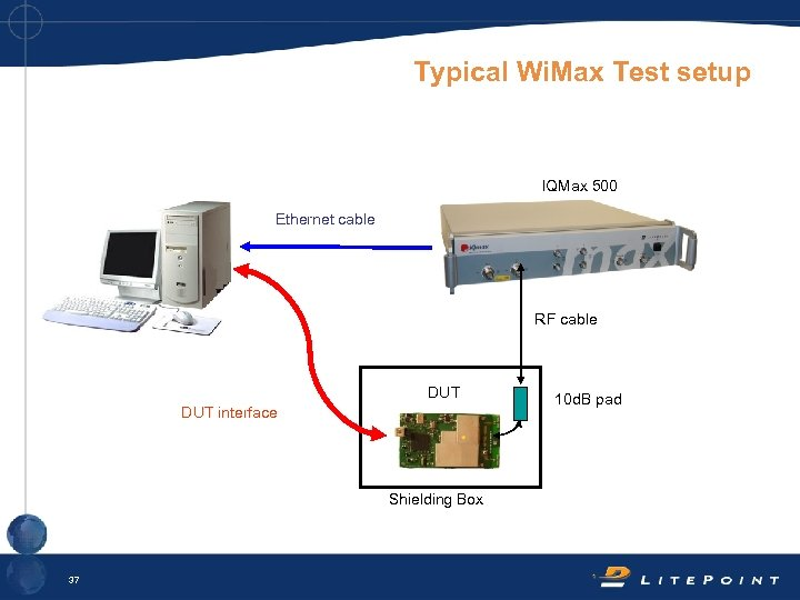 Typical Wi. Max Test setup IQMax 500 Ethernet cable RF cable DUT interface Shielding