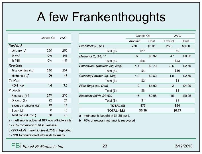A few Frankenthoughts FBi Forest Bio. Products Inc. 23 3/19/2018