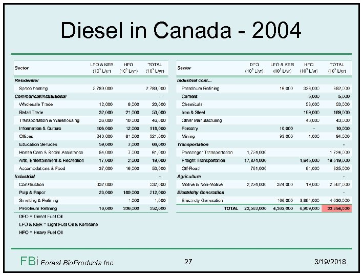 Diesel in Canada - 2004 FBi Forest Bio. Products Inc. 27 3/19/2018
