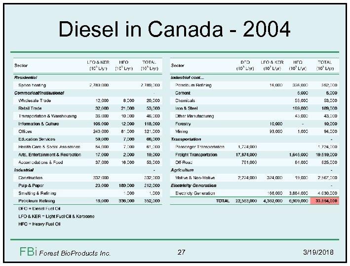 Diesel in Canada - 2004 FBi Forest Bio. Products Inc. 27 3/19/2018