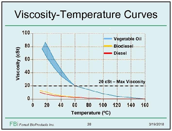 Viscosity-Temperature Curves Vegetable Oil Viscosity (c. St) Biodiesel Diesel 20 c. St – Max