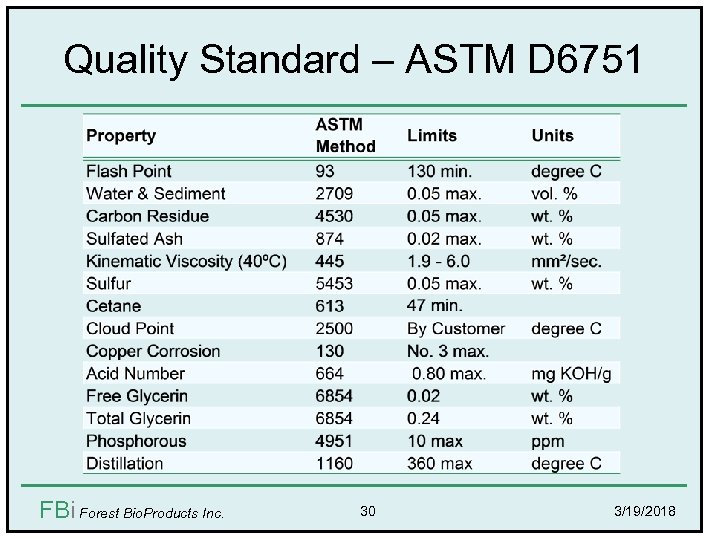 Quality Standard – ASTM D 6751 FBi Forest Bio. Products Inc. 30 3/19/2018