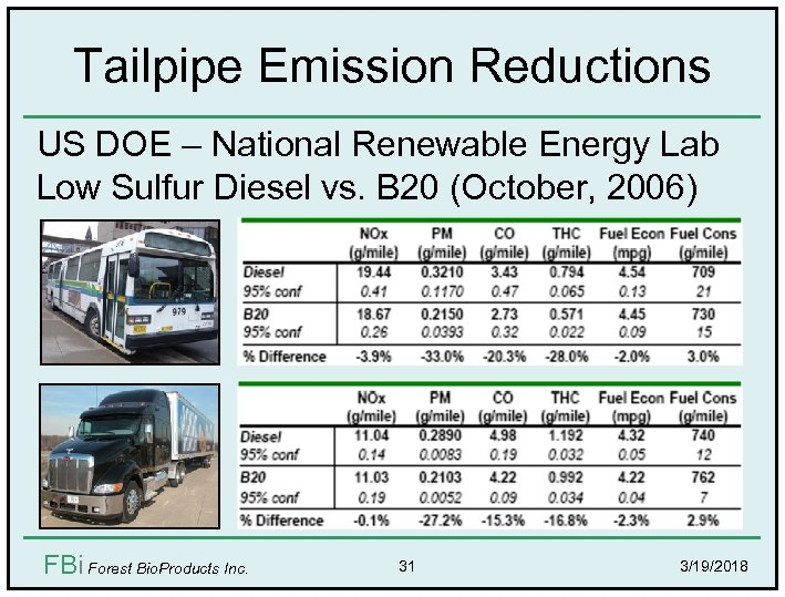 Tailpipe Emission Reductions US DOE – National Renewable Energy Lab Low Sulfur Diesel vs.