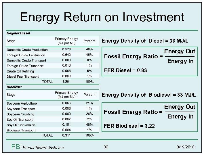 Energy Return on Investment Energy Density of Diesel = 36 MJ/L Fossil Energy Ratio