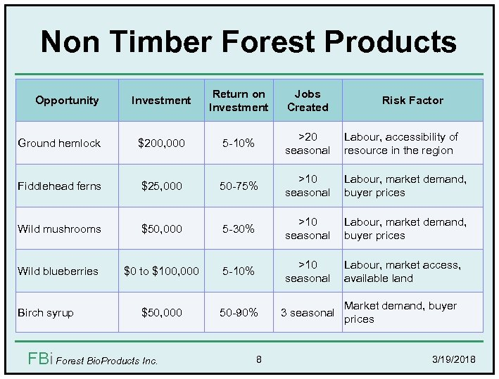 Non Timber Forest Products Investment Return on Investment Jobs Created Ground hemlock $200, 000