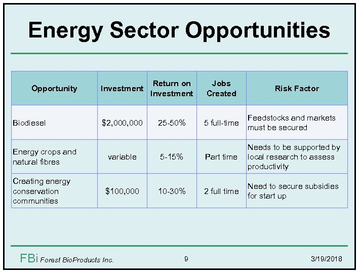 Energy Sector Opportunities Opportunity Biodiesel Energy crops and natural fibres Creating energy conservation communities