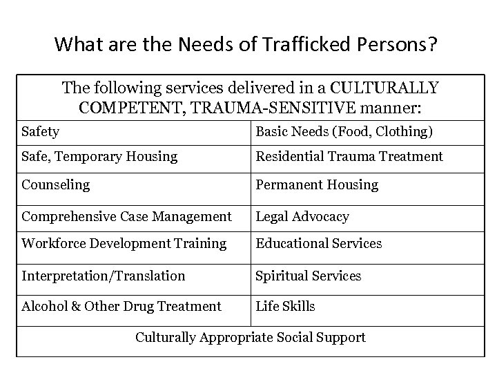What are the Needs of Trafficked Persons? The following services delivered in a CULTURALLY