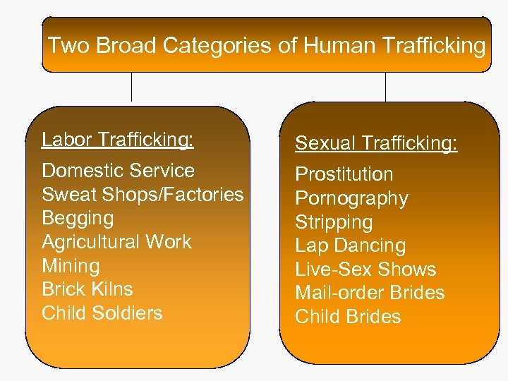 Two Broad Categories of Human Trafficking Labor Trafficking: Sexual Trafficking: Domestic Service Sweat Shops/Factories