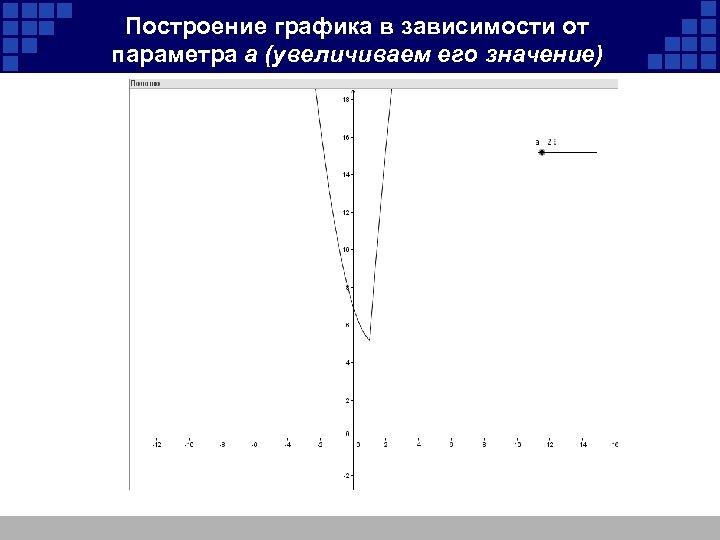 Построение графика в зависимости от параметра а (увеличиваем его значение)