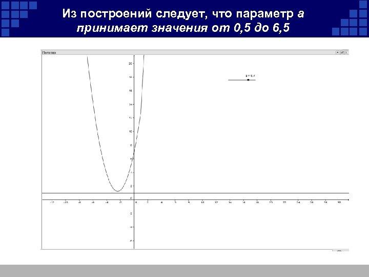 Из построений следует, что параметр а принимает значения от 0, 5 до 6, 5
