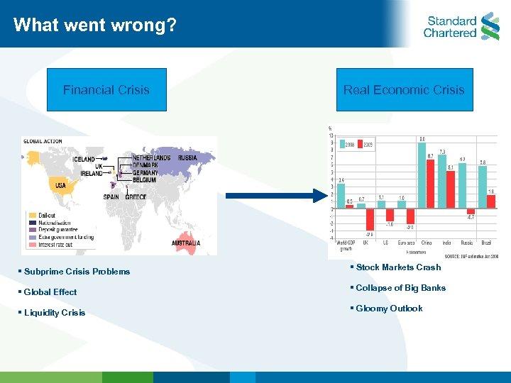 What went wrong? Financial Crisis Real Economic Crisis § Subprime Crisis Problems § Stock