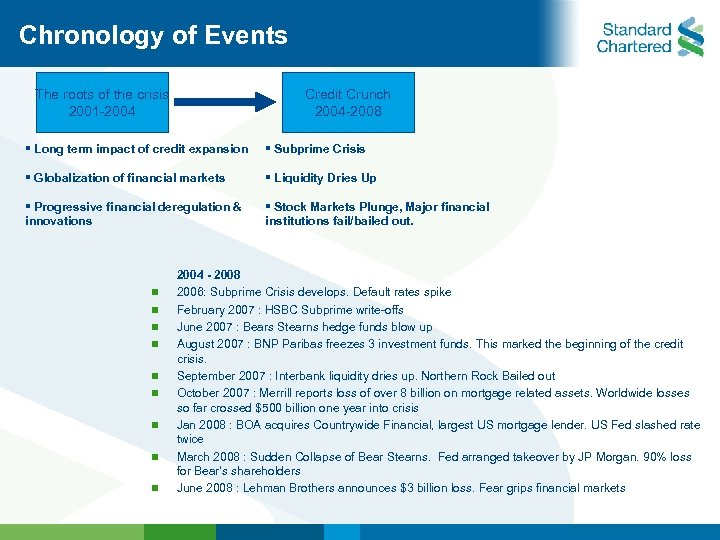 Chronology of Events The roots of the crisis 2001 -2004 Credit Crunch 2004 -2008