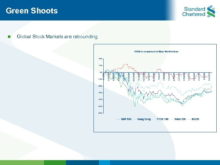 Green Shoots n Global Stock Markets are rebounding
