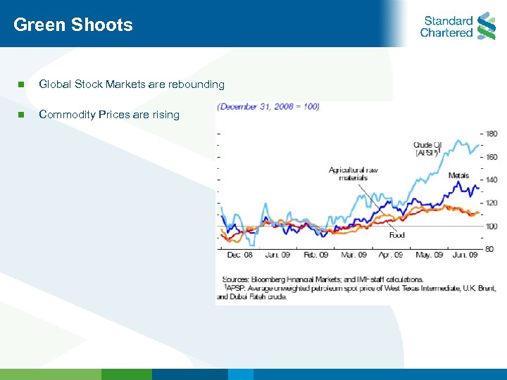 Green Shoots n Global Stock Markets are rebounding n Commodity Prices are rising