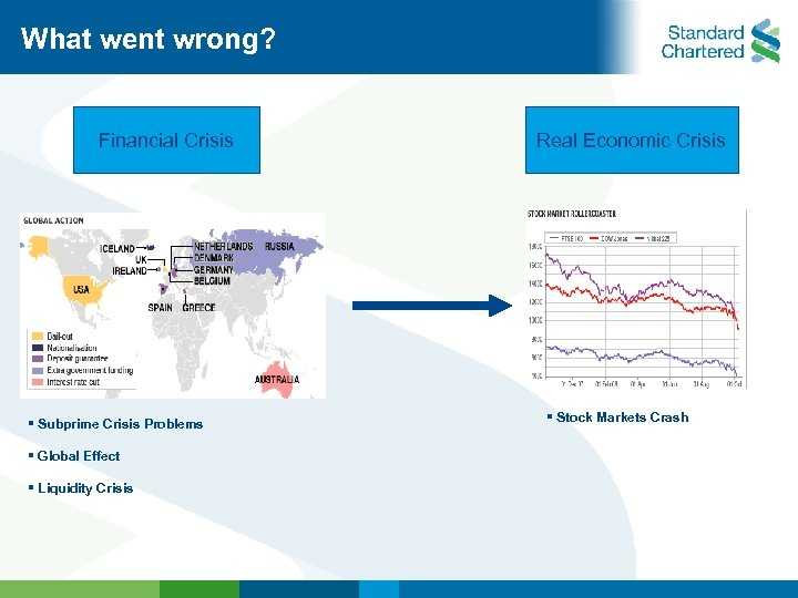What went wrong? Financial Crisis § Subprime Crisis Problems § Global Effect § Liquidity