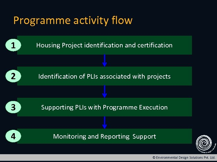 Programme activity flow 1 Housing Project identification and certification 2 Identification of PLIs associated