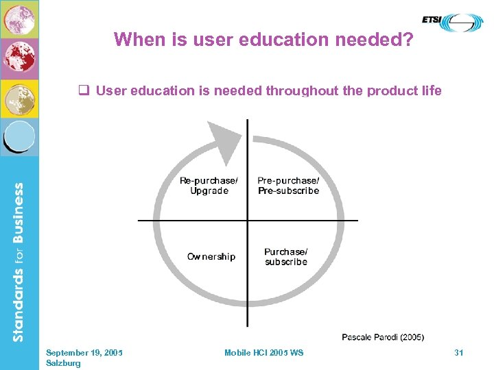When is user education needed? q User education is needed throughout the product life