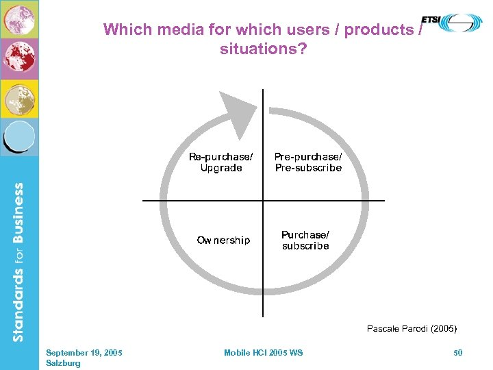 Which media for which users / products / situations? September 19, 2005 Salzburg Mobile