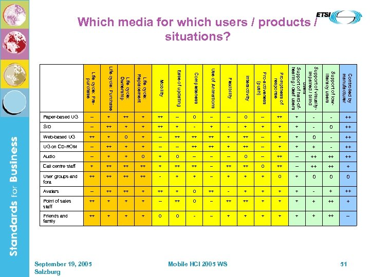 Which media for which users / products / situations? Ease of updating Completeness Use