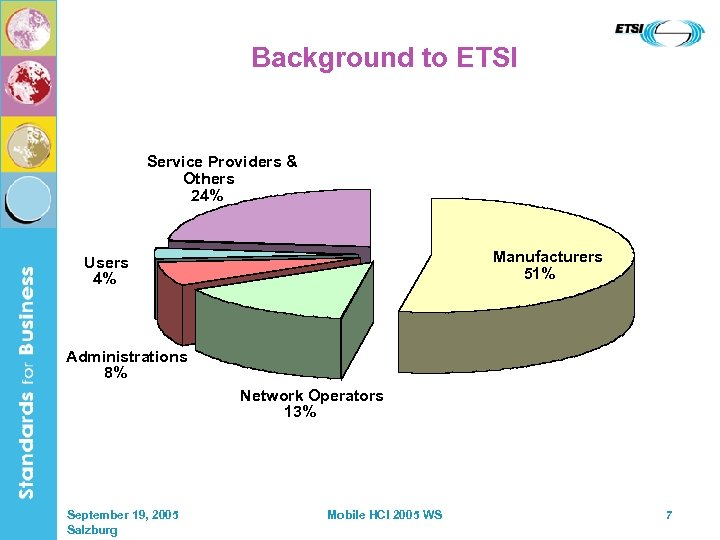 Background to ETSI Service Providers & Others 24% Manufacturers 51% Users 4% Administrations 8%