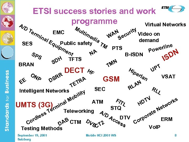 A/D ETSI success stories and work programme Virtual Networks Te rm SES EE ltim